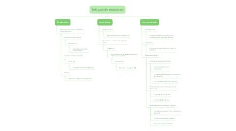 Mind Map: Enfoques de enseñanzas