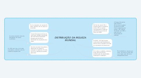 Mind Map: DISTRIBUIÇÃO DA RIQUEZA MUNDIAL