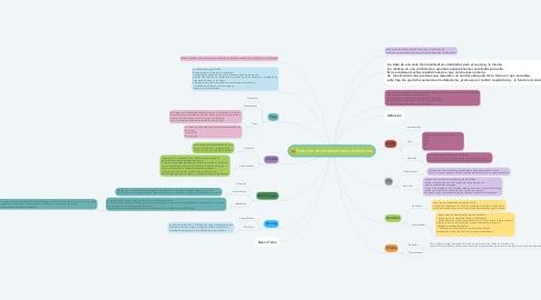 Mind Map: Sistemas de entrenamiento alternativos