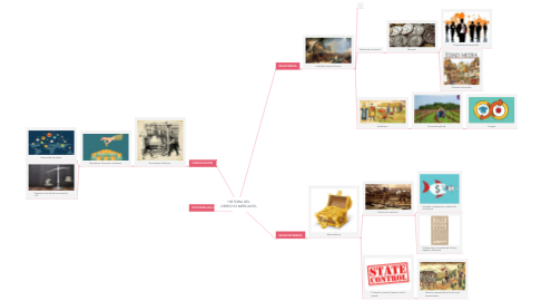 Mind Map: HISTORIA DEL DERECHO MERCANTIL