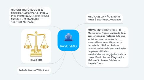 Mind Map: RASCISMO