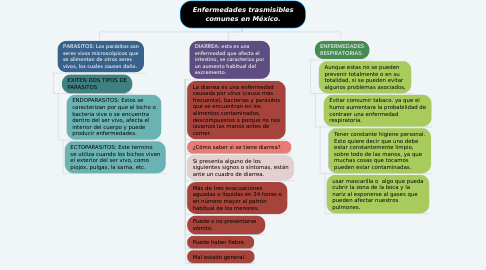 Mind Map: Enfermedades trasmisibles comunes en México.