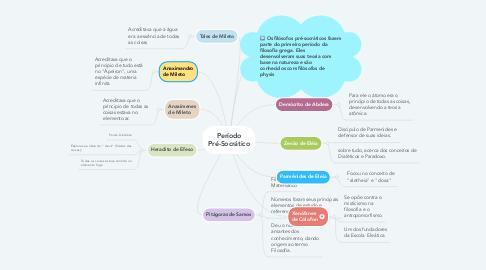 Mind Map: Período Pré-Socrático