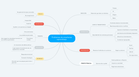 Mind Map: Problemas de enseñanza –aprendizaje.
