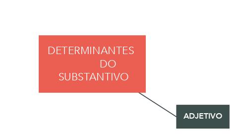 Mind Map: DETERMINANTES             DO  SUBSTANTIVO