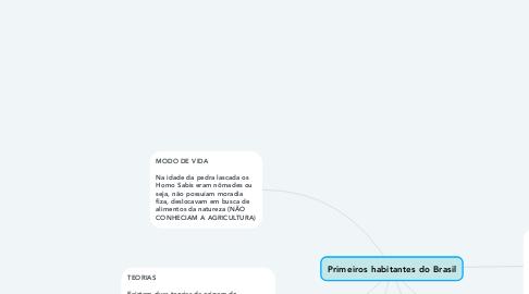 Mind Map: Primeiros habitantes do Brasil