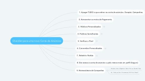Mind Map: Checklist para uma nova Conta de Anúncios