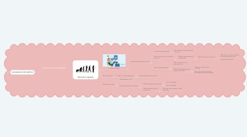Mind Map: introducción a la ingeniería