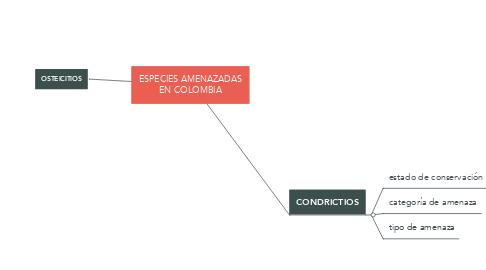 Mind Map: ESPECIES AMENAZADAS EN COLOMBIA