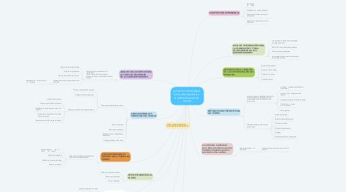 Mind Map: La función estratégica   de la información en   la administración de   ventas