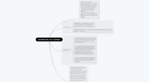 Mind Map: DISTRIBUCION  DE T STUDENT