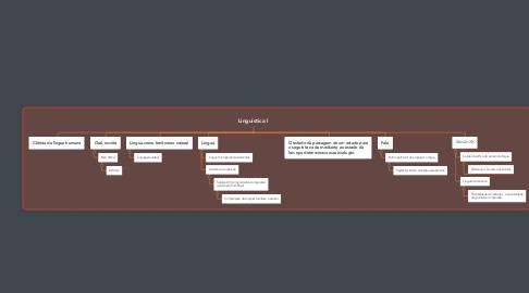 Mind Map: Linguística l