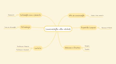 Mind Map: Comunicação não-verbal