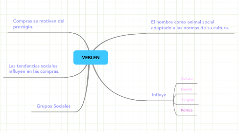 Mind Map: VEBLEN