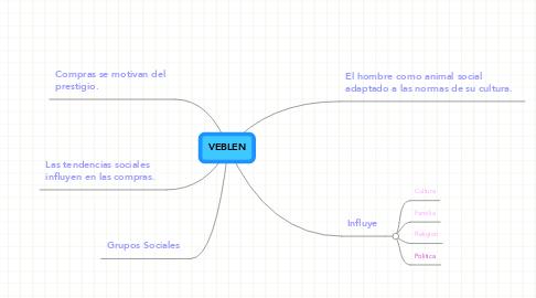 Mind Map: VEBLEN