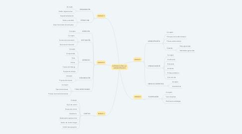 Mind Map: INTRODUCCIÓN A LA ADMINISTRACIÓN