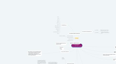 Mind Map: La cultura  de la institución escolar
