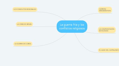 Mind Map: La guerra fria y los conflictos religiosos