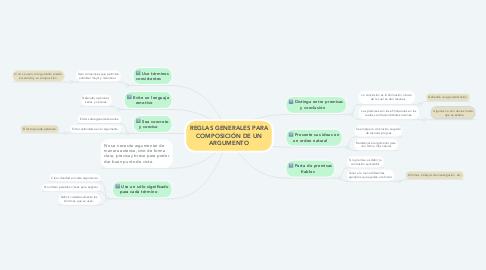 Mind Map: REGLAS GENERALES PARA COMPOSICIÓN DE UN ARGUMENTO