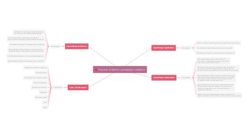 Mind Map: Proyecto académico pedagógico solidario