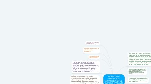 Mind Map: MODELOS DE PLANEACIÓN  ESTRATÉGICA EN LAS  EMPRESAS FAMILIARES