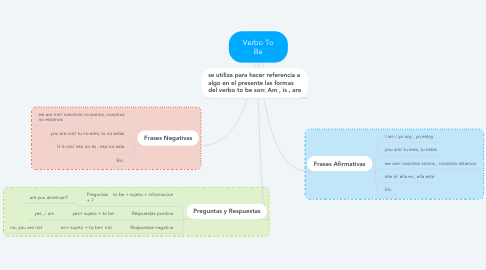 Mind Map: Verbo To Be