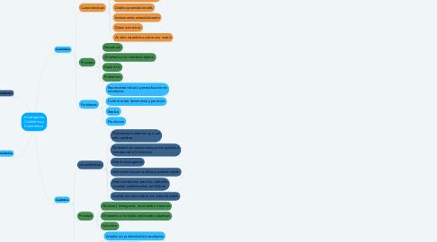 Mind Map: Investigacion Cualitativa y Cuantitativa