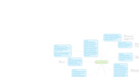 Mind Map: Avances Tecnologicos.