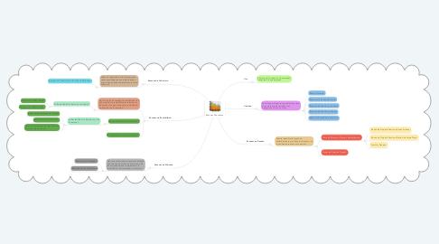 Mind Map: Razones Financieras.