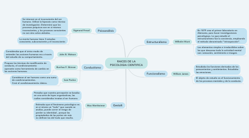 Mind Map: RAICES DE LA PSICOLOGIA CIENTIFICA
