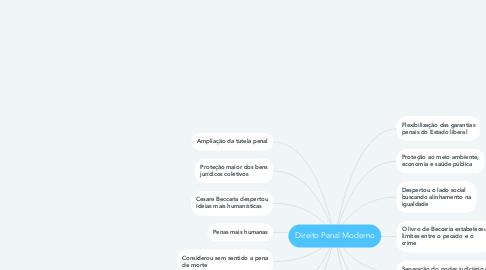 Mind Map: Direito Penal Moderno