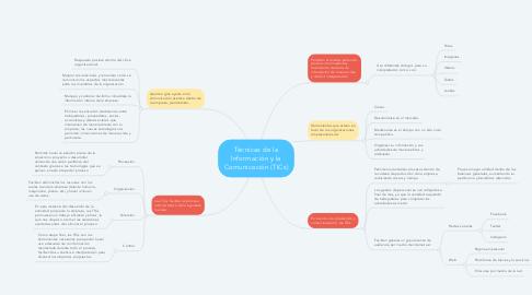 Mind Map: Técnicas de la Información y la Comunicación (TICs)