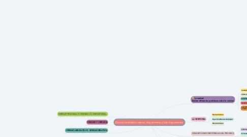 Mind Map: Discrecionalidad Judicial, Argumentos y Sub Argumentos