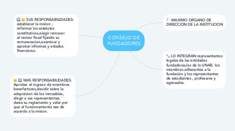 Mind Map: CONSEJO DE FUNDADORES
