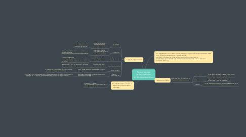 Mind Map: Tipos y fuentes  de los conflictos  en las organizaciones.