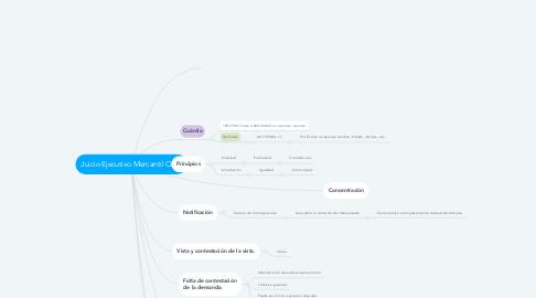 Mind Map: Juicio Ejecutivo Mercantil Oral.