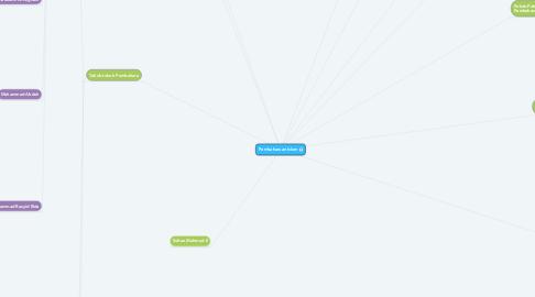 Mind Map: Pembaharuan Islam