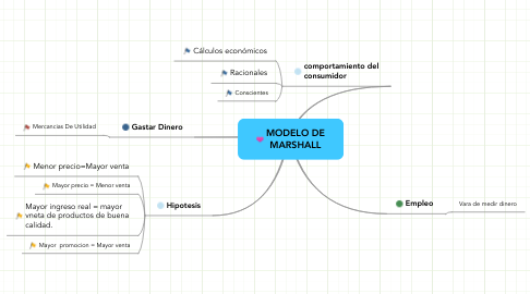 Mind Map: MODELO DE MARSHALL