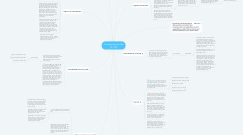 Mind Map: Concepto de seguridad de redes