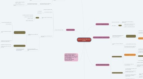 Mind Map: seneca y los padres de la iglesia