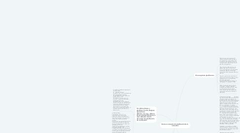 Mind Map: Divición de los Ciclos de la Educación en Colombia