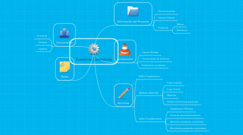 Mind Map: Sustancias Controladas