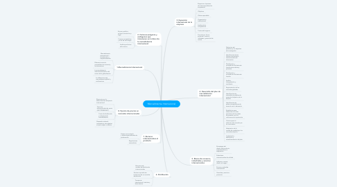 Mind Map: Mercadotecnia Internacional