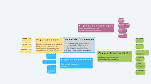 Mind Map: 𝗙𝗶𝗴𝘂𝗿𝗮𝘀 𝗱𝗲 𝗹𝗶𝗻𝗴𝘂𝗮𝗴𝗲𝗺  São estratégias que o orador pode aplicar ao texto para conseguir um determinado efeito na interpretação do ouvinte