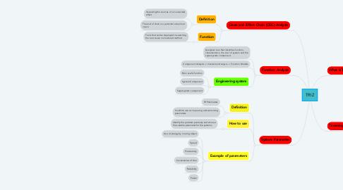 Mind Map: TRIZ