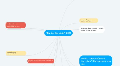 """Mind Map: """"Бір ел, бір кітап"""" 2021"""