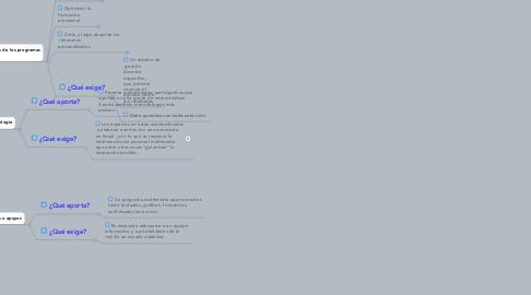 Mind Map: Factores clave de la  formación online