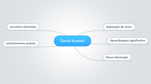 Mind Map: David Ausubel