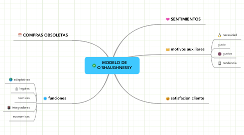 Mind Map: MODELO DE O'SHAUGHNESSY
