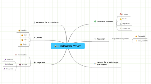 Mind Map: MODELO DE PAVLOV